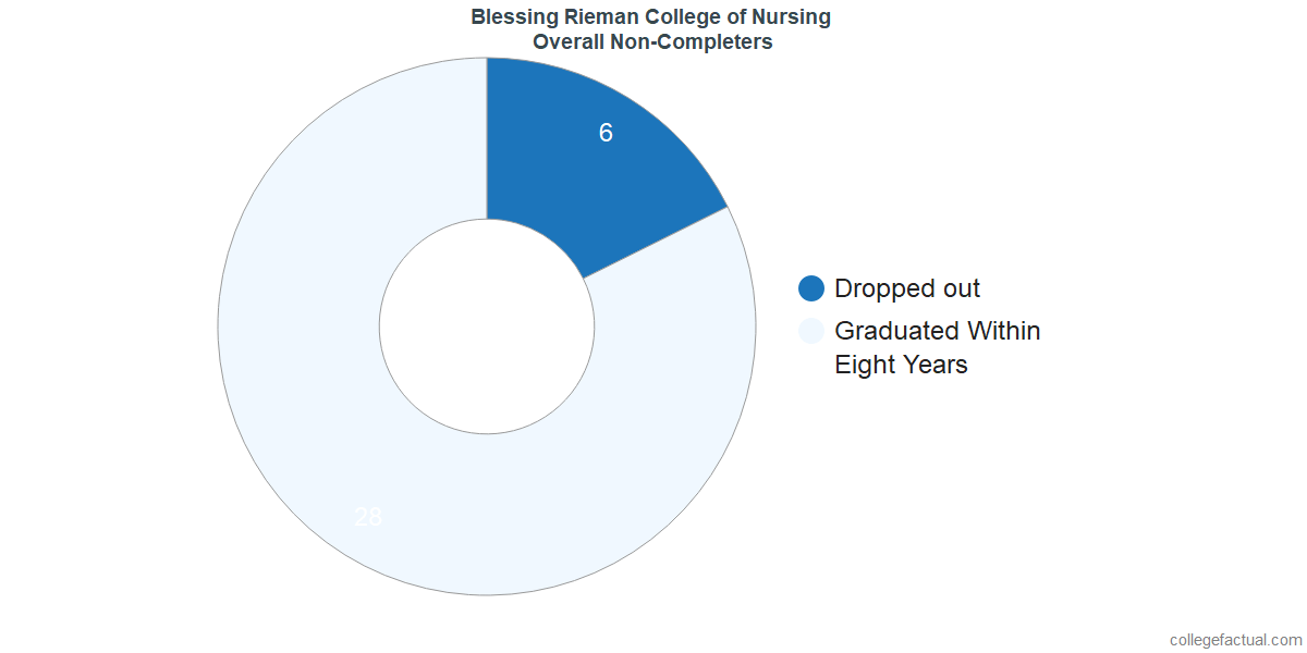 dropouts & other students who failed to graduate from Blessing Rieman College of Nursing and Health Sciences