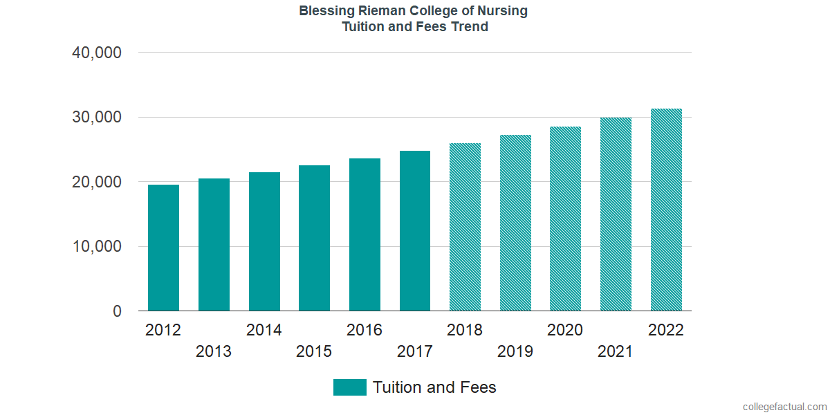 Tuition and Fees Trends at Blessing Rieman College of Nursing