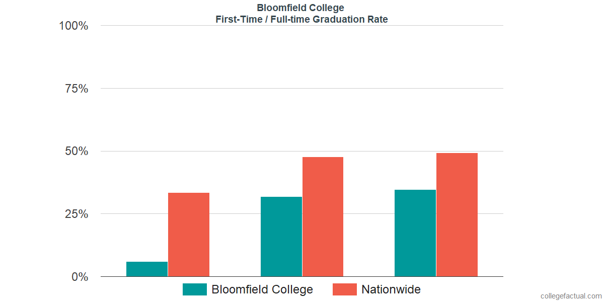 Graduation rates for first-time / full-time students at Bloomfield College