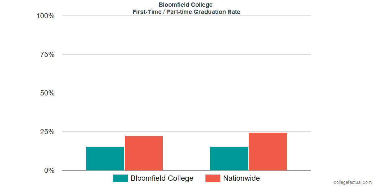 Graduation rates for first-time / part-time students at Bloomfield College