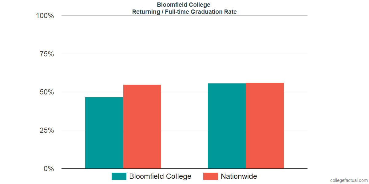 Graduation rates for returning / full-time students at Bloomfield College