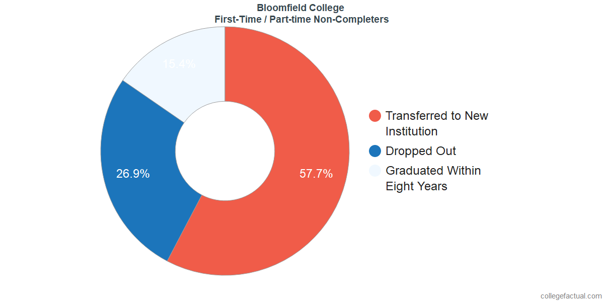 Non-completion rates for first-time / part-time students at Bloomfield College