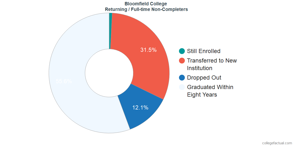 Non-completion rates for returning / full-time students at Bloomfield College