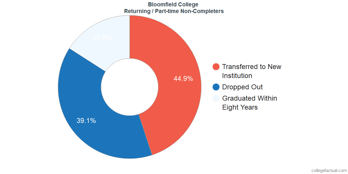 Non-completion rates for returning / part-time students at Bloomfield College