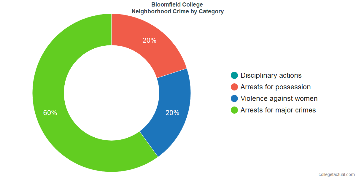Bloomfield Neighborhood Crime and Safety Incidents at Bloomfield College by Category