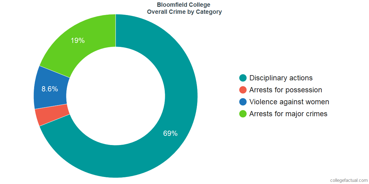 Overall Crime and Safety Incidents at Bloomfield College by Category