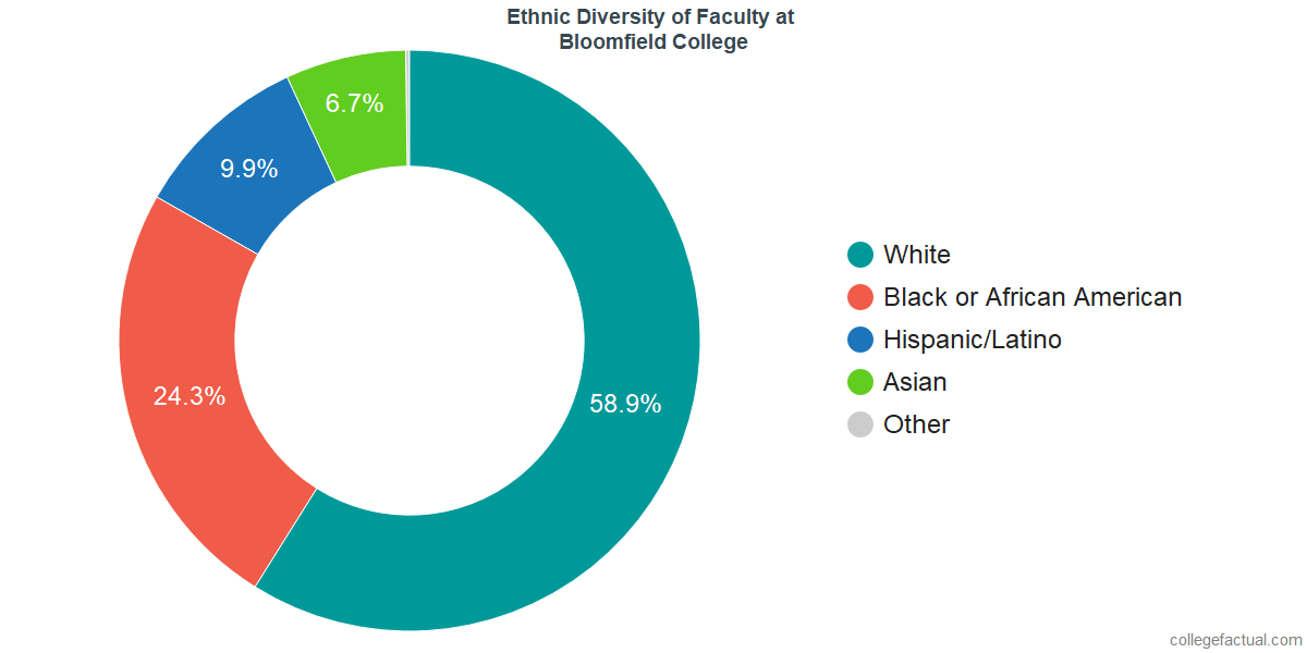 Ethnic Diversity of Faculty at Bloomfield College