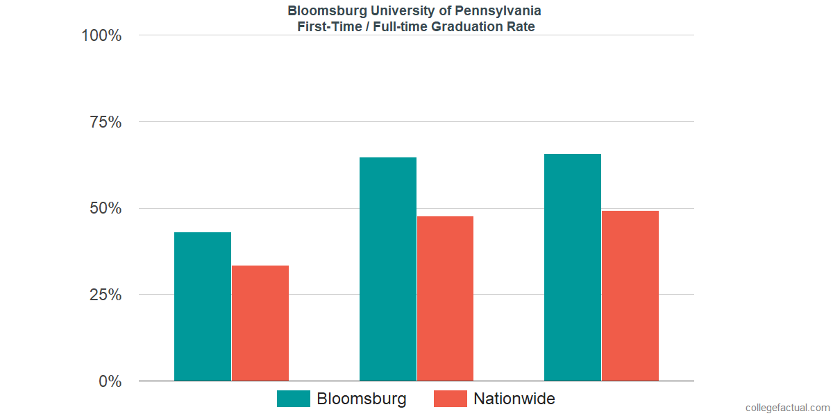Graduation rates for first-time / full-time students at Bloomsburg University of Pennsylvania