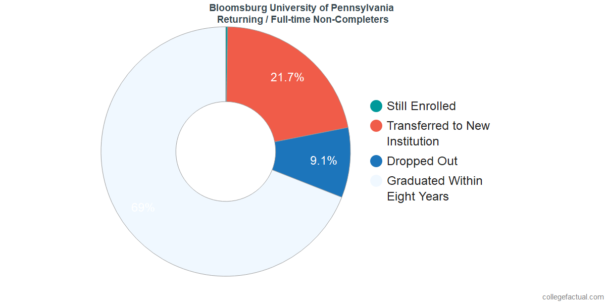 Non-completion rates for returning / full-time students at Bloomsburg University of Pennsylvania