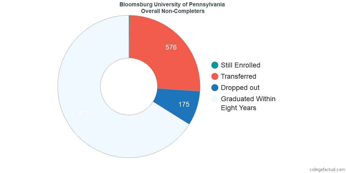 dropouts & other students who failed to graduate from Bloomsburg University of Pennsylvania