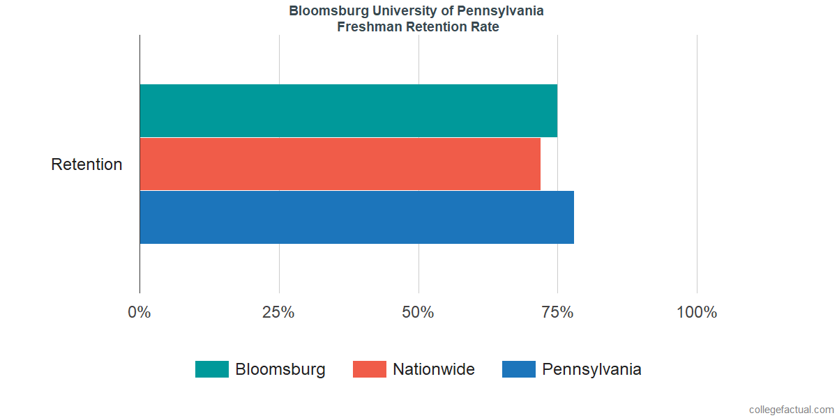 Freshman Retention Rate at Bloomsburg University of Pennsylvania