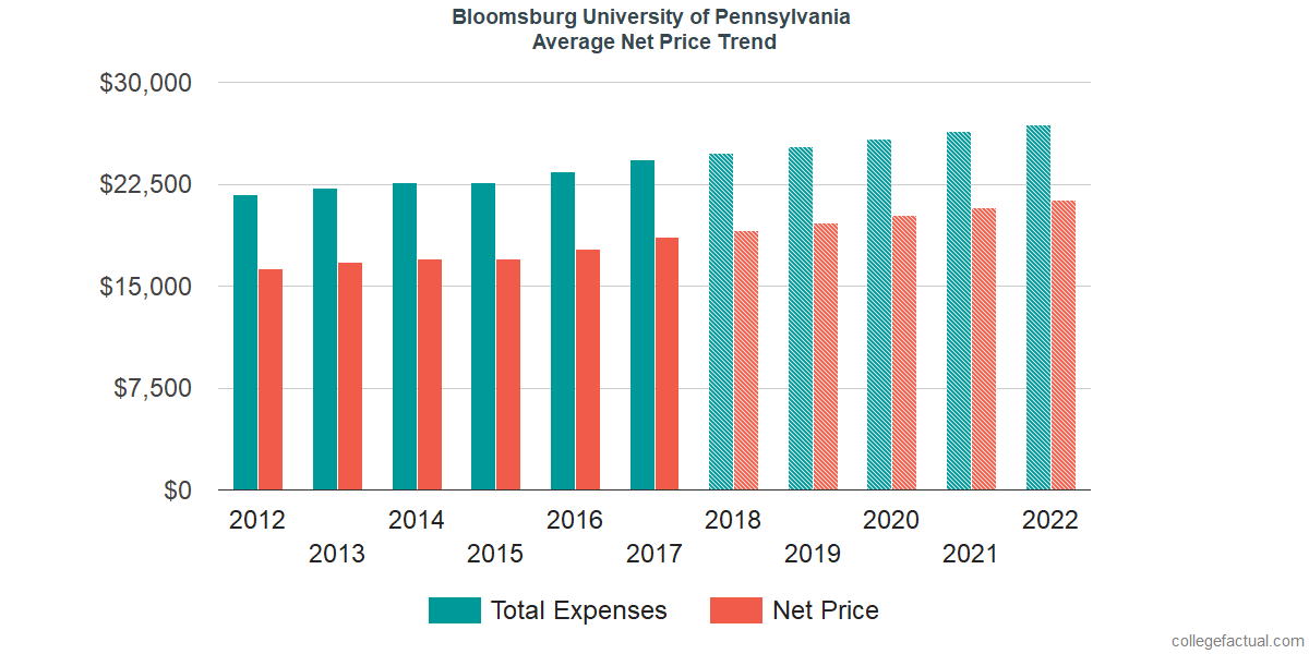 Average Net Price at Bloomsburg University of Pennsylvania
