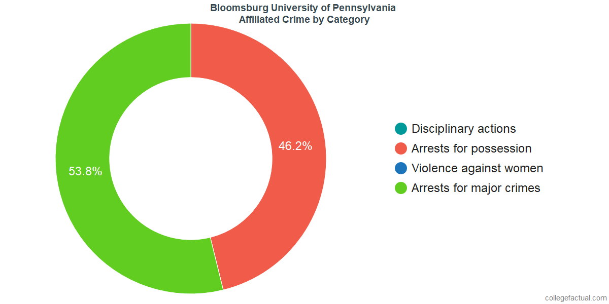 Off-Campus (affiliated) Crime and Safety Incidents at Bloomsburg University of Pennsylvania by Category