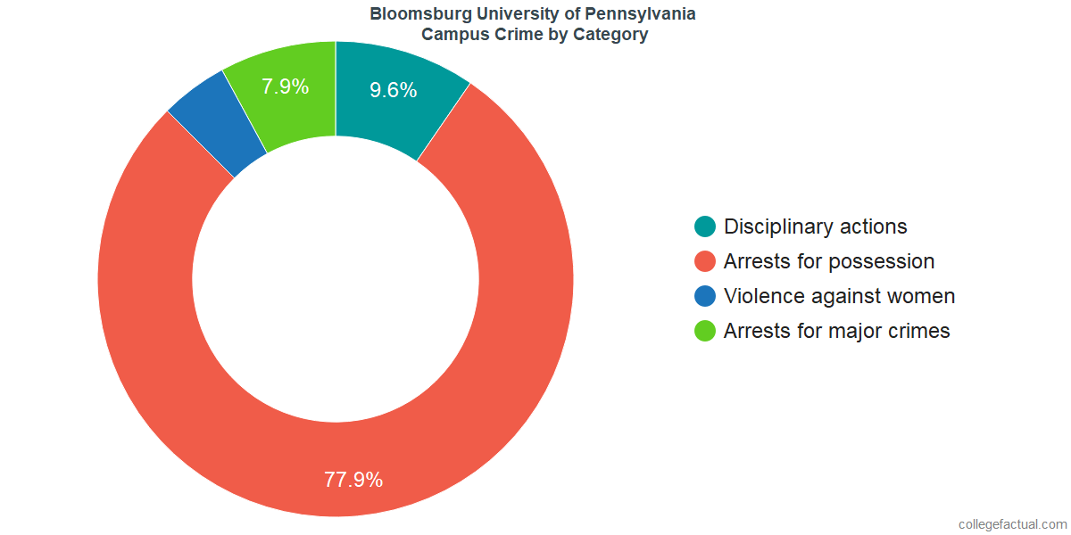 On-Campus Crime and Safety Incidents at Bloomsburg University of Pennsylvania by Category