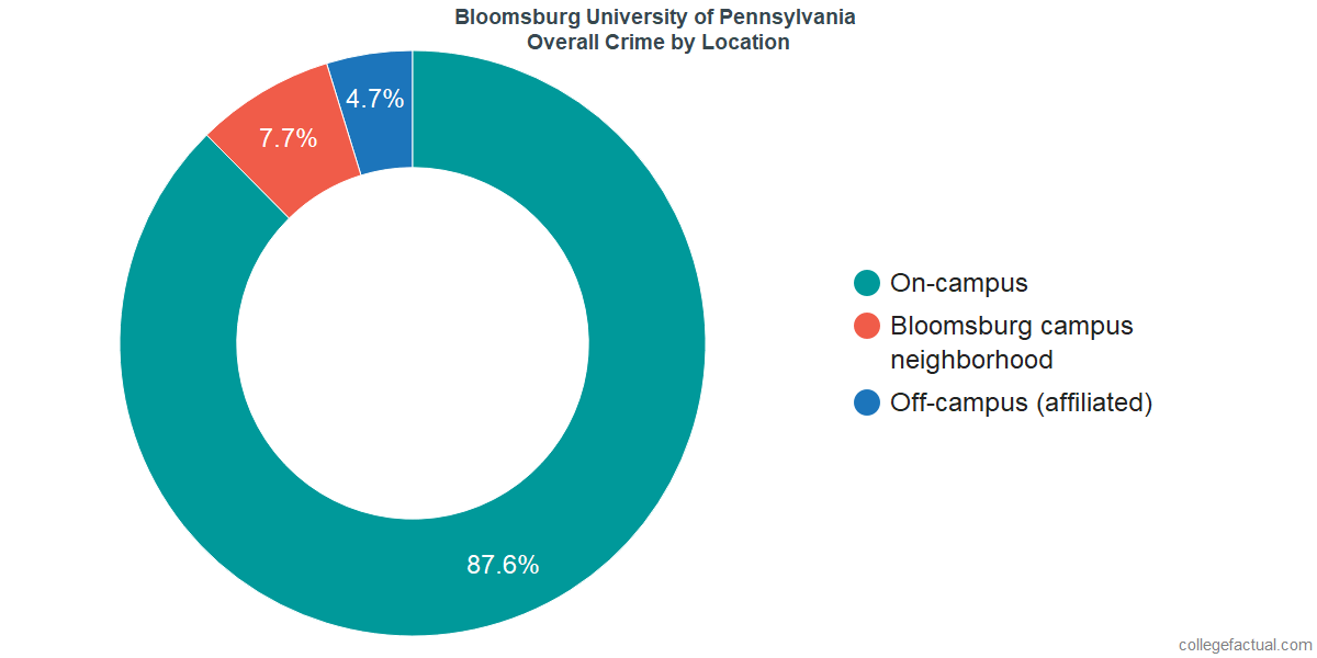 Overall Crime and Safety Incidents at Bloomsburg University of Pennsylvania by Location