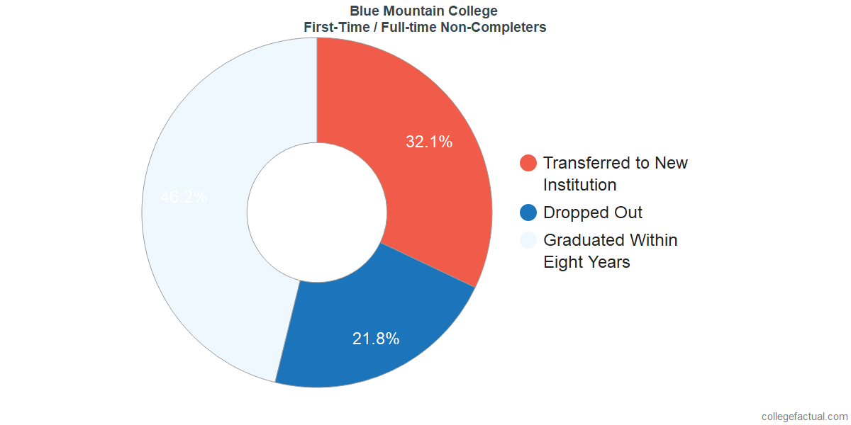 Non-completion rates for first-time / full-time students at Blue Mountain College
