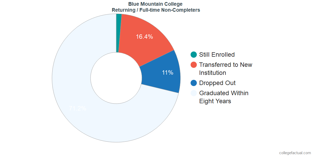 Non-completion rates for returning / full-time students at Blue Mountain College