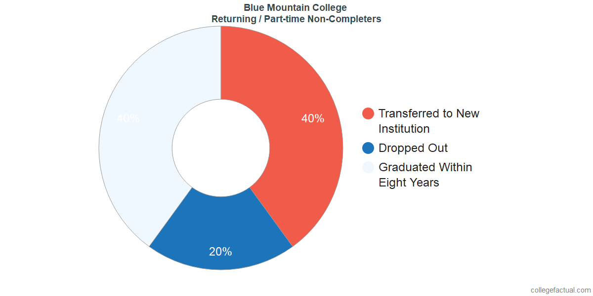 Non-completion rates for returning / part-time students at Blue Mountain College