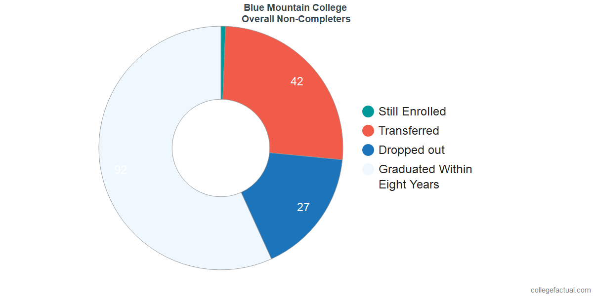 dropouts & other students who failed to graduate from Blue Mountain College
