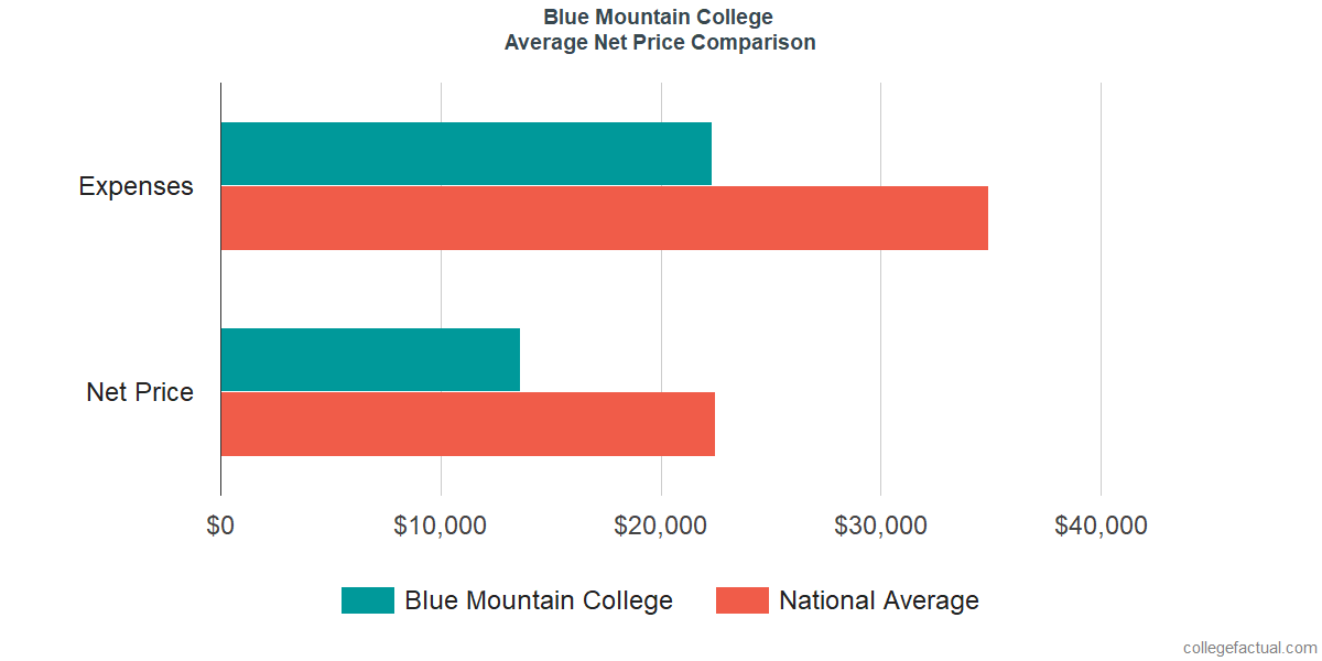 Net Price Comparisons at Blue Mountain College