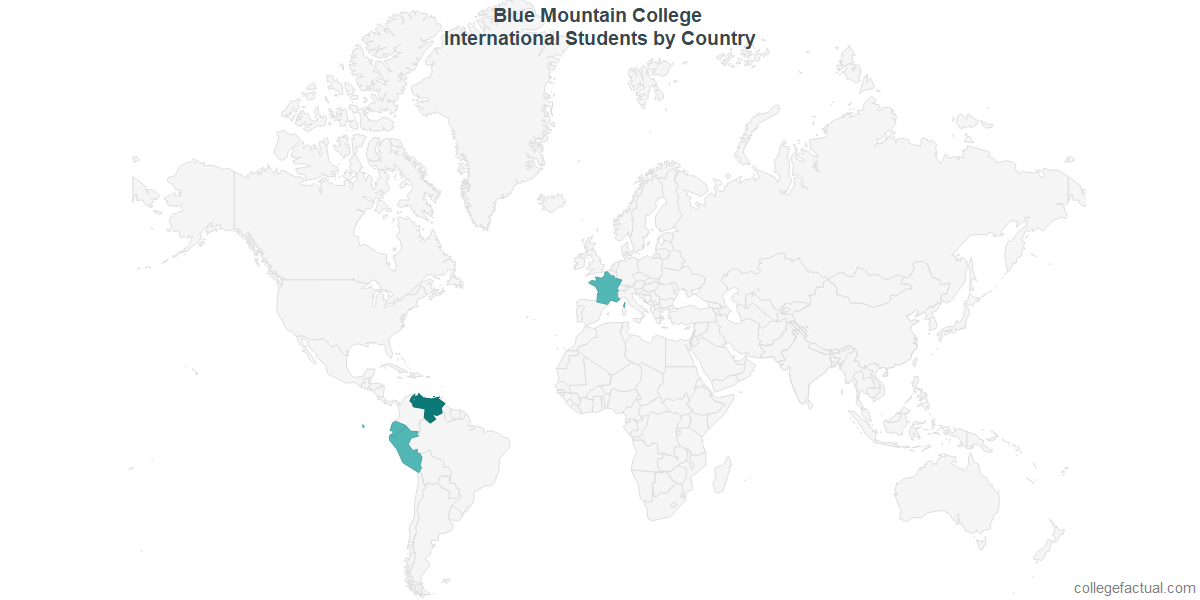 International students by Country attending Blue Mountain College