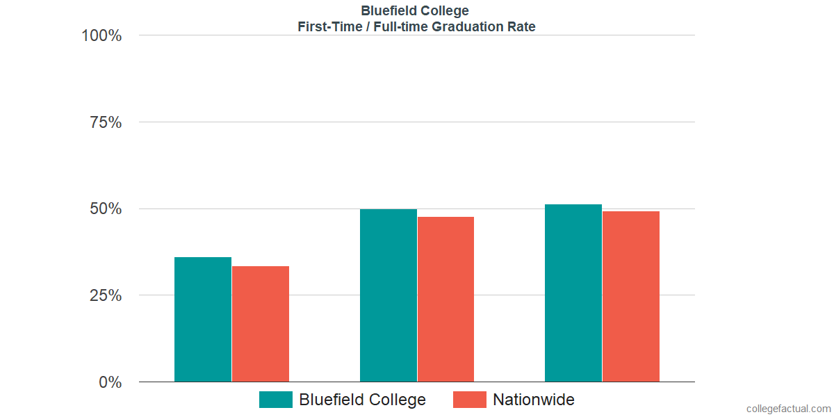 Graduation rates for first-time / full-time students at Bluefield College