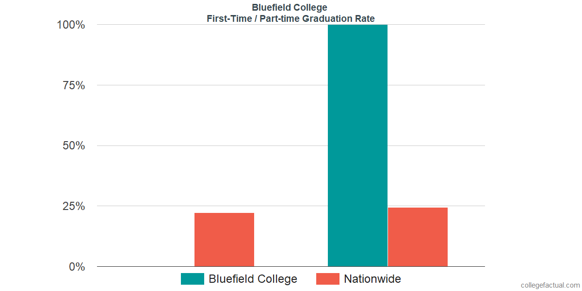 Graduation rates for first-time / part-time students at Bluefield College