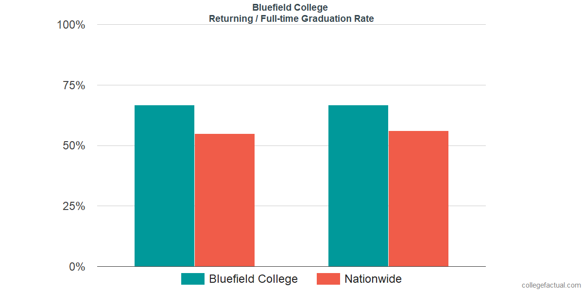 Graduation rates for returning / full-time students at Bluefield College