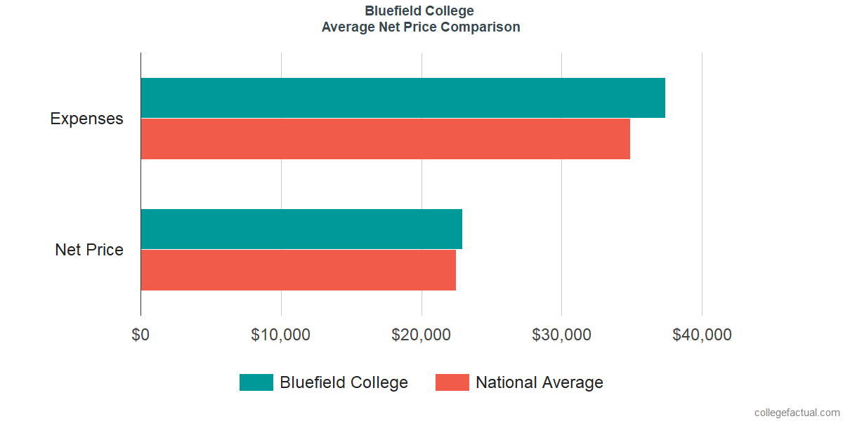 Net Price Comparisons at Bluefield College