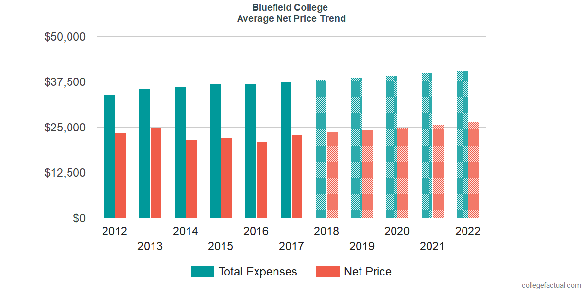 Net Price Trends at Bluefield College