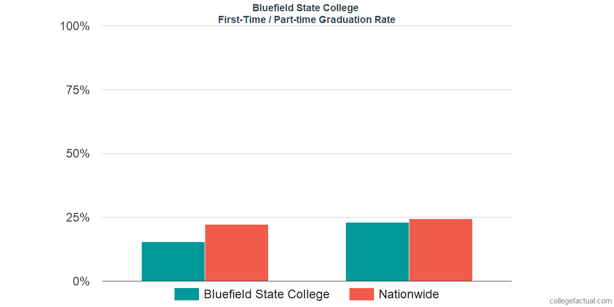Graduation rates for first-time / part-time students at Bluefield State College