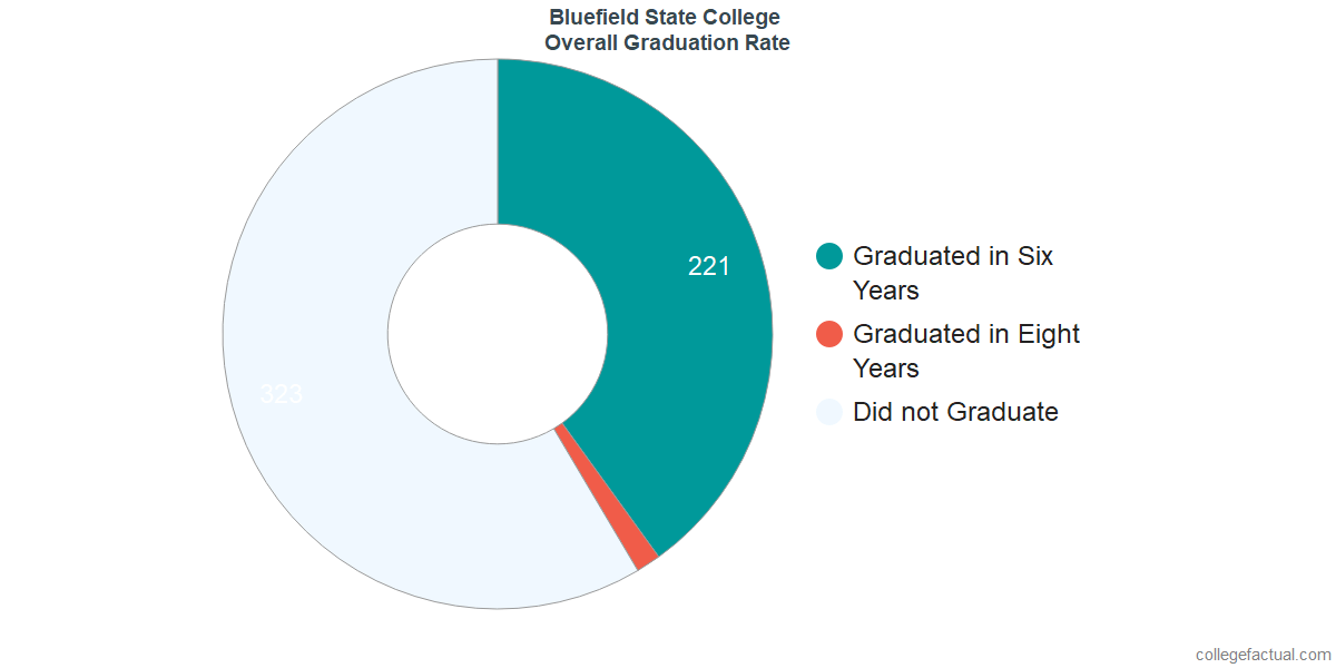 Undergraduate Graduation Rate at Bluefield State College