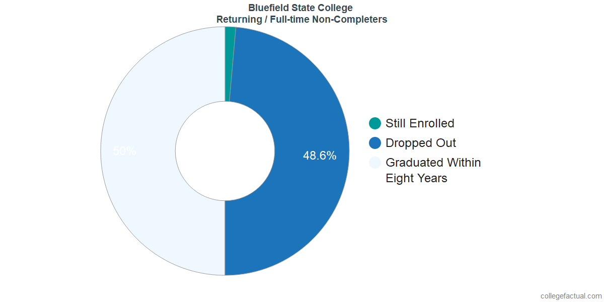 Non-completion rates for returning / full-time students at Bluefield State College