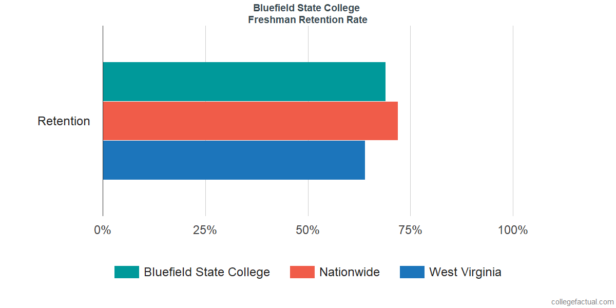 Bluefield State CollegeFreshman Retention Rate