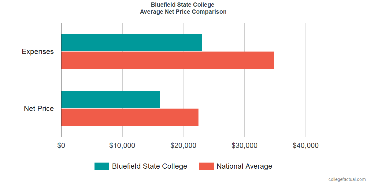Net Price Comparisons at Bluefield State College