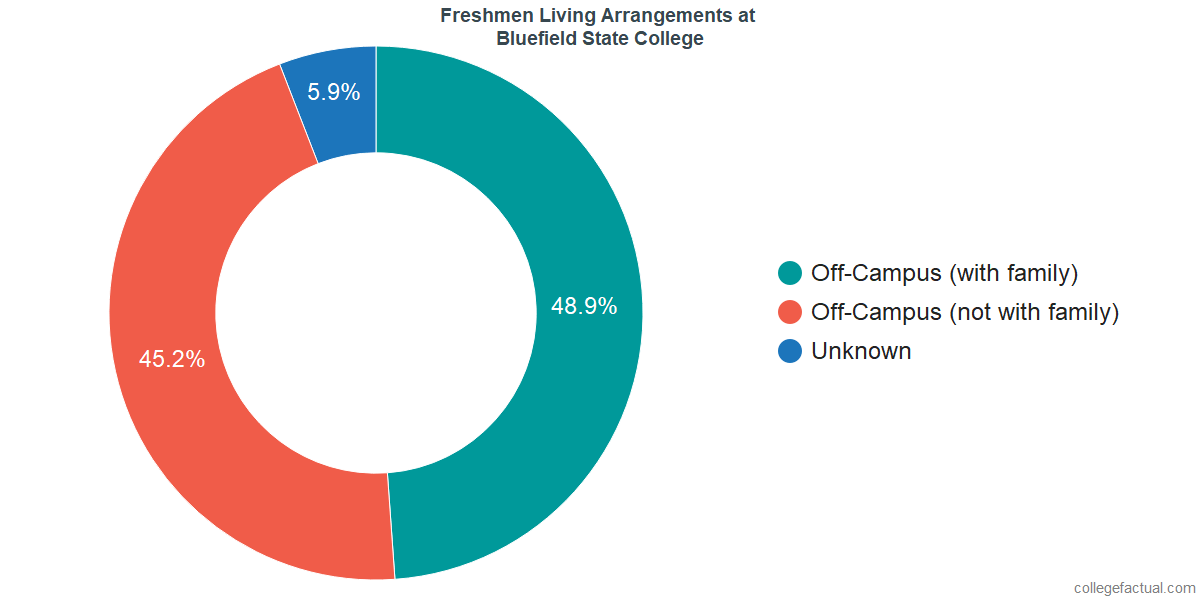 Freshmen Living Arrangements at Bluefield State College