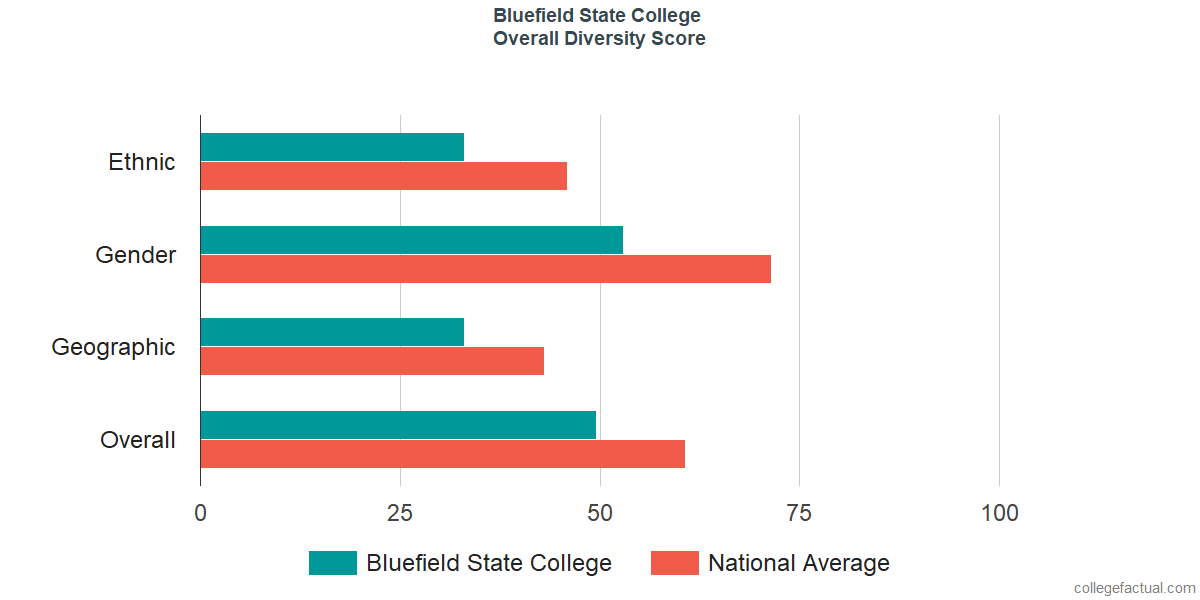 Overall Diversity at Bluefield State College