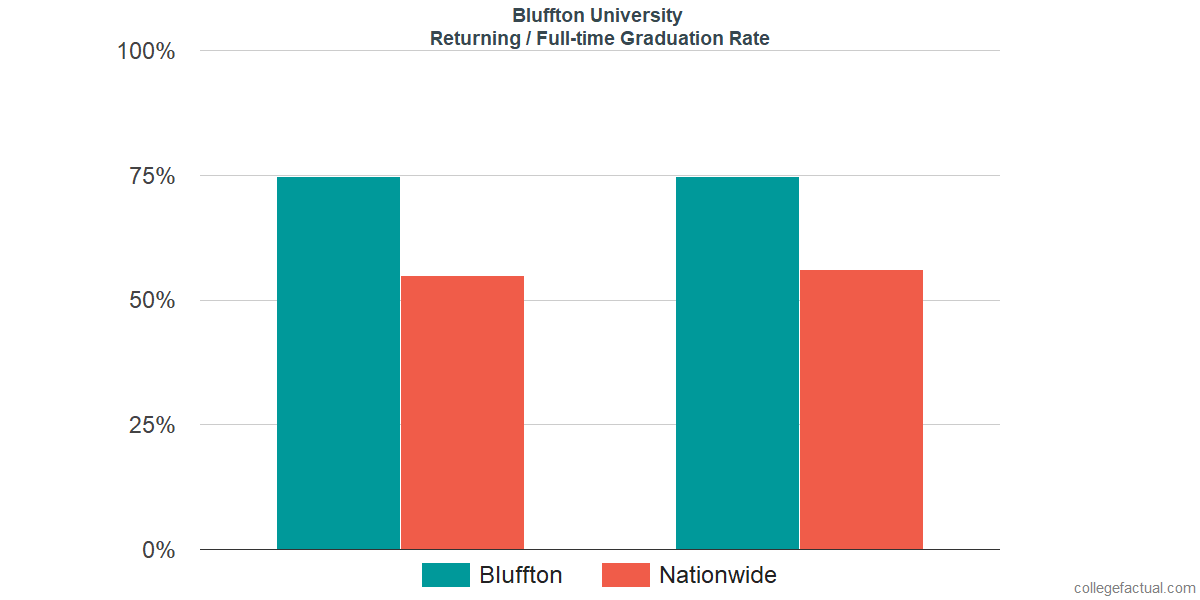 Graduation rates for returning / full-time students at Bluffton University