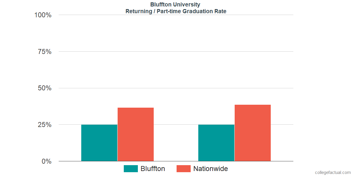 Graduation rates for returning / part-time students at Bluffton University