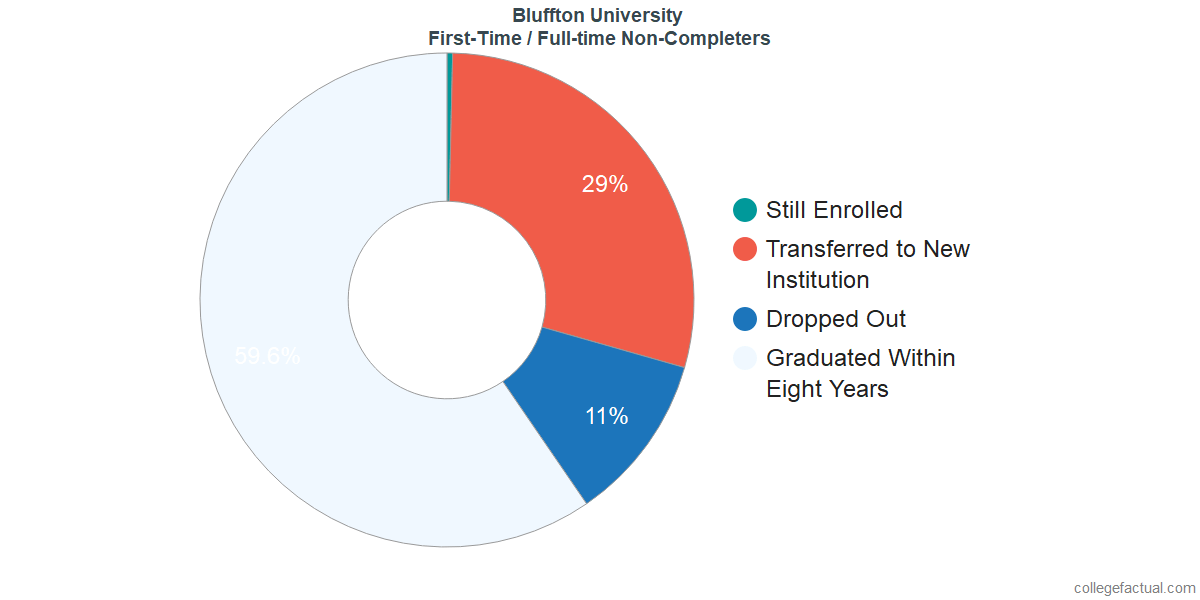 Non-completion rates for first-time / full-time students at Bluffton University