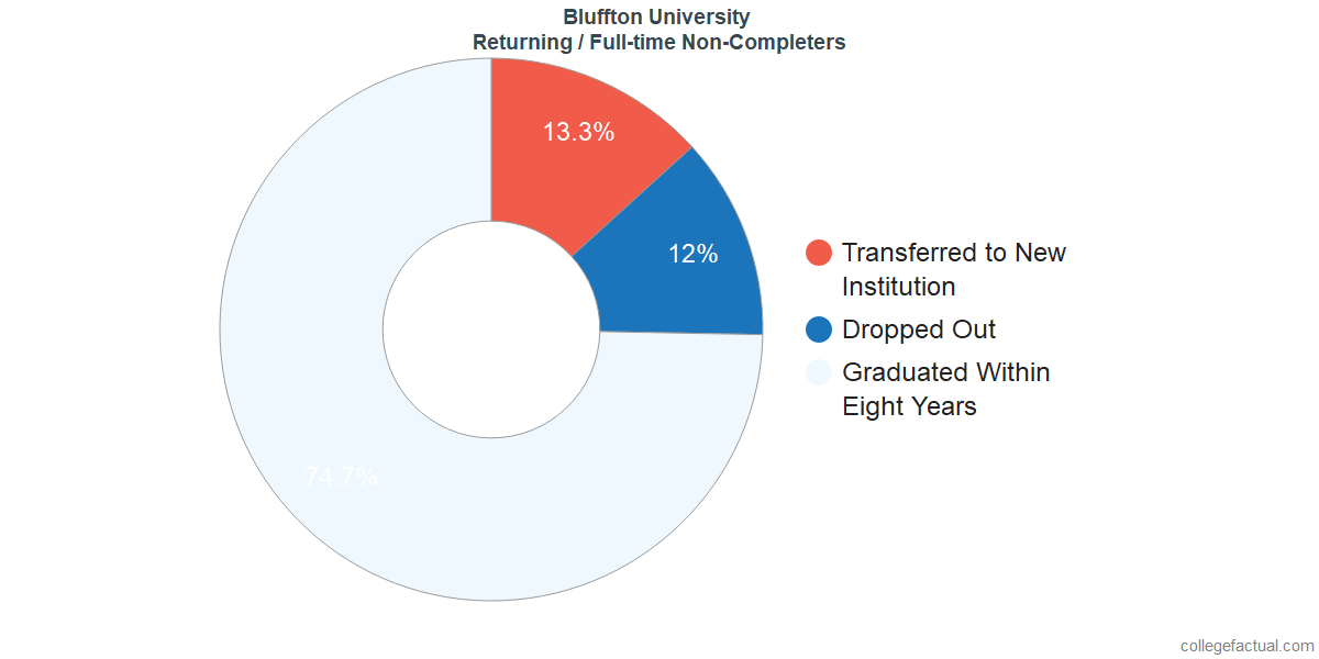 Non-completion rates for returning / full-time students at Bluffton University