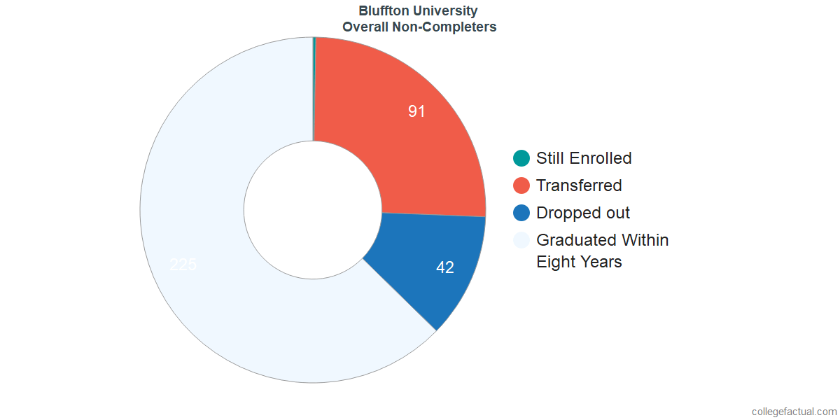 outcomes for students who failed to graduate from Bluffton University