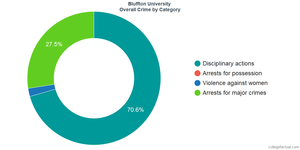 Overall Crime and Safety Incidents at Bluffton University by Category