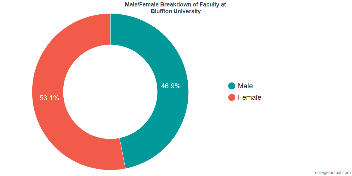Male/Female Diversity of Faculty at Bluffton University