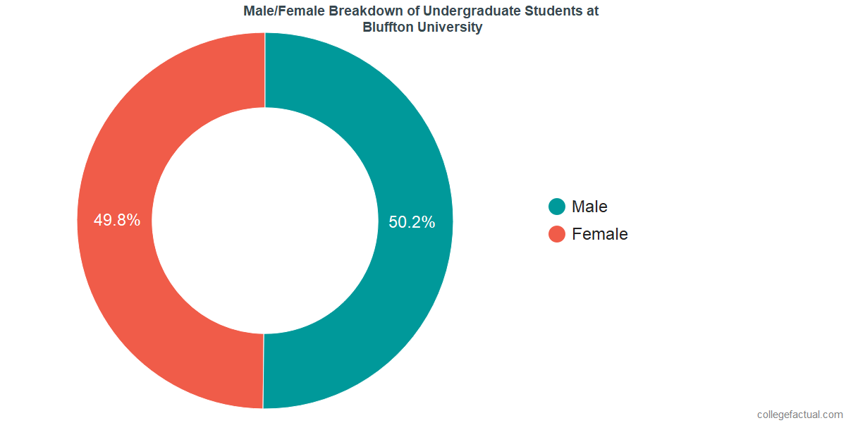 Male/Female Diversity of Undergraduates at Bluffton University