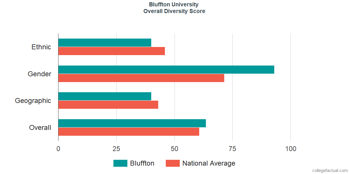 Overall Diversity at Bluffton University