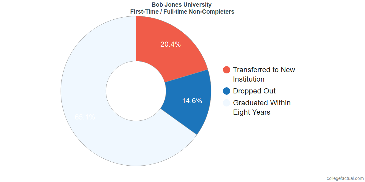 Non-completion rates for first-time / full-time students at Bob Jones University