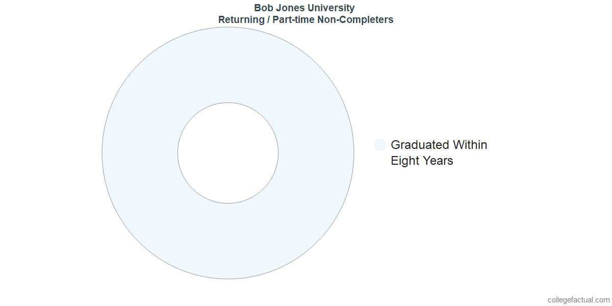 Non-completion rates for returning / part-time students at Bob Jones University