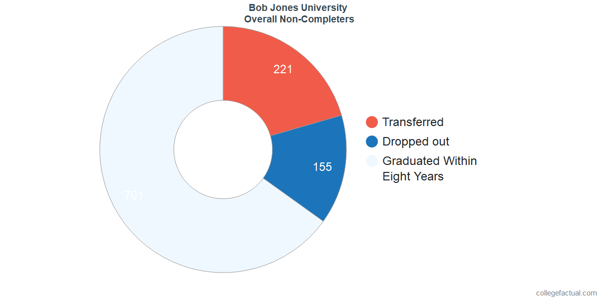 outcomes for students who failed to graduate from Bob Jones University