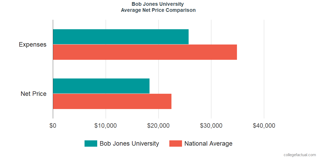Net Price Comparisons at Bob Jones University